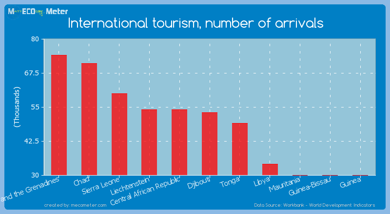 International tourism, number of arrivals of Djibouti