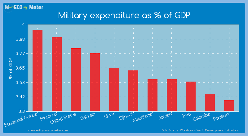 Military expenditure as % of GDP of Djibouti