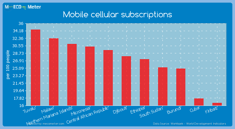 Mobile cellular subscriptions of Djibouti