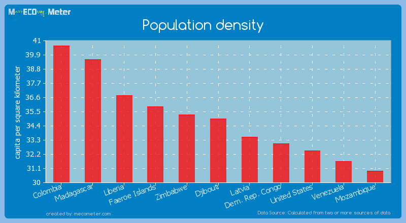 Population density of Djibouti