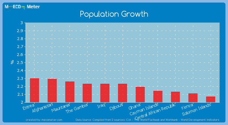 Population Growth of Djibouti