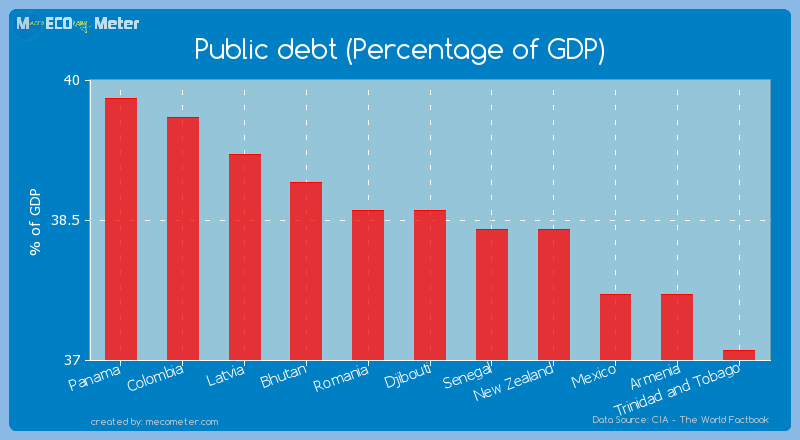 Public debt (Percentage of GDP) of Djibouti