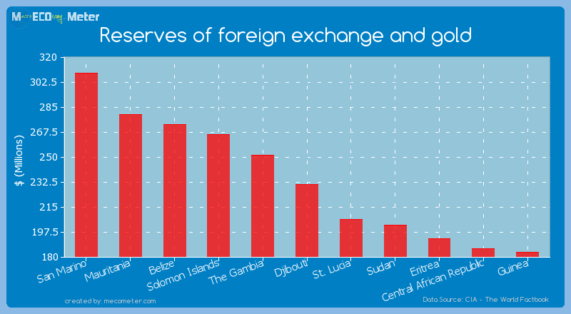 Reserves of foreign exchange and gold of Djibouti