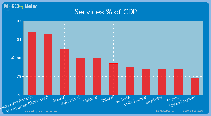 Services % of GDP of Djibouti