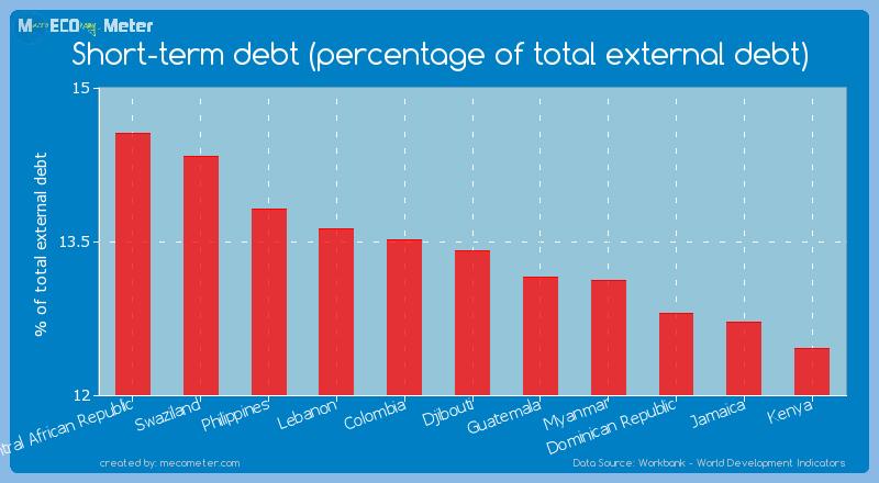 Short-term debt (percentage of total external debt) of Djibouti