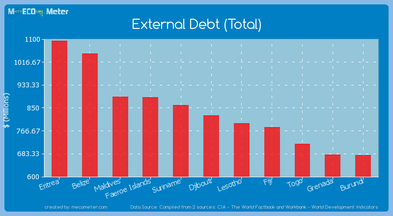 External Debt (Total) of Djibouti