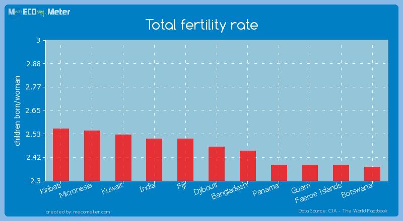 Total fertility rate of Djibouti