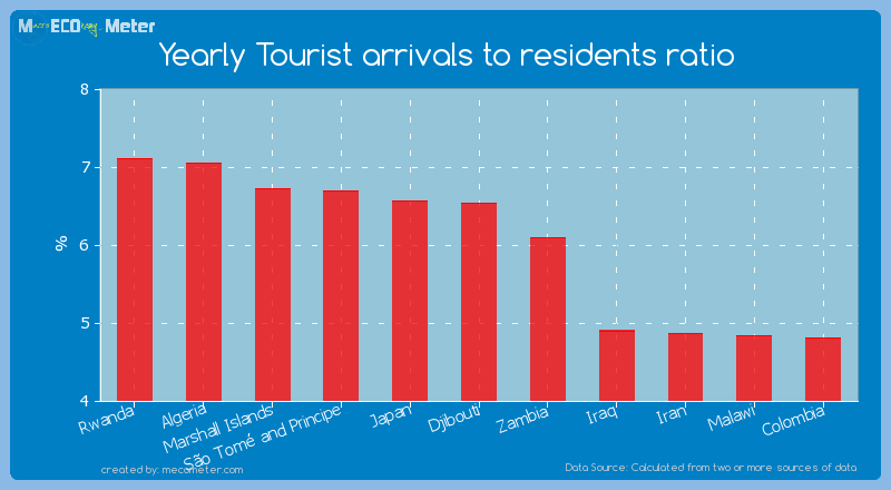Yearly Tourist arrivals to residents ratio of Djibouti