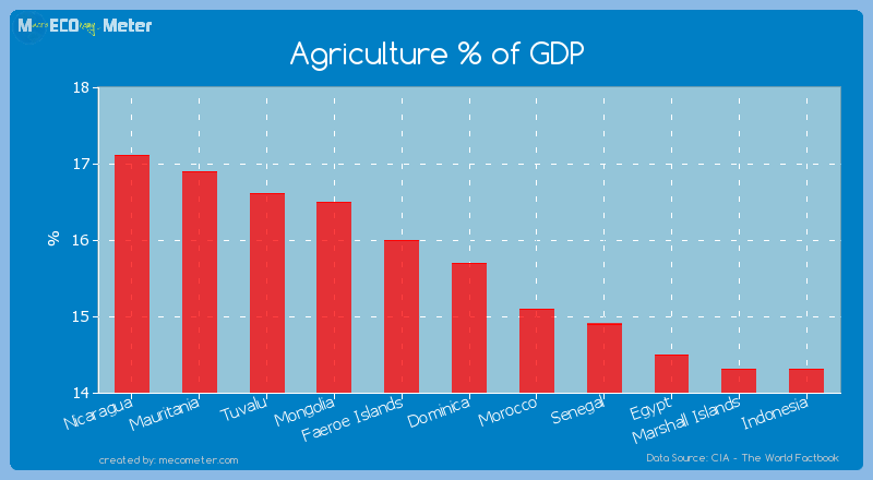 Agriculture % of GDP of Dominica