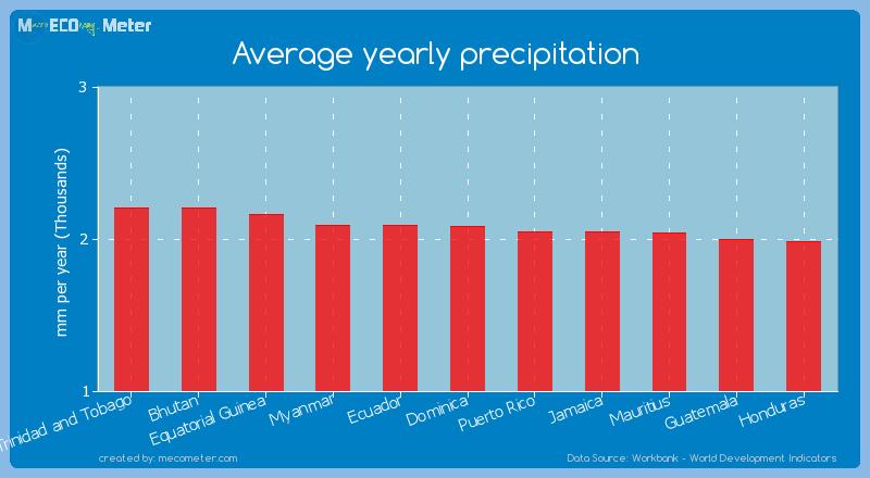 Average yearly precipitation of Dominica
