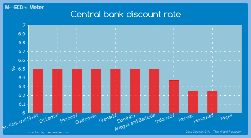 Central bank discount rate of Dominica