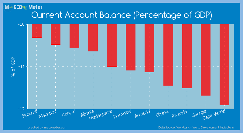 Current Account Balance (Percentage of GDP) of Dominica
