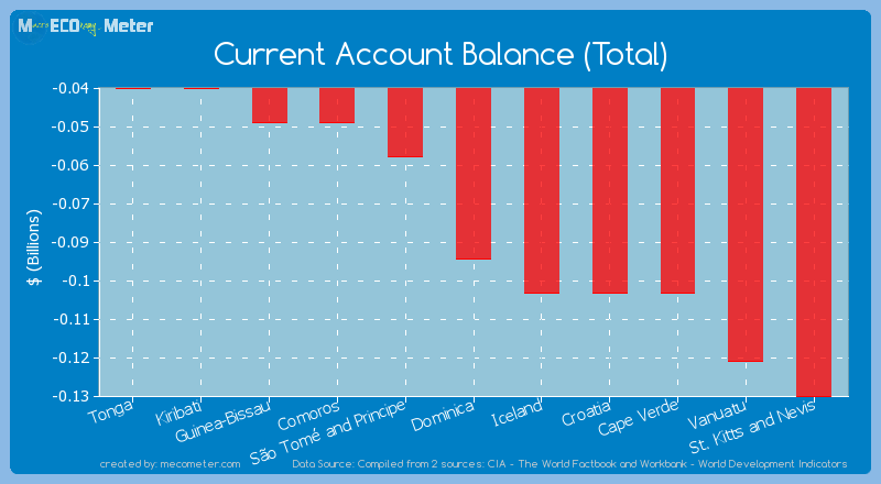 Current Account Balance (Total) of Dominica