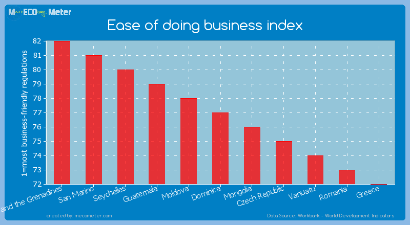 Ease of doing business index of Dominica