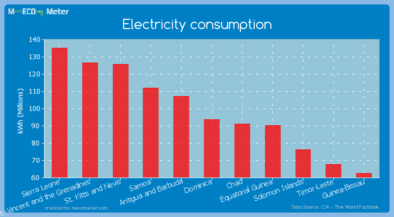 Electricity consumption of Dominica