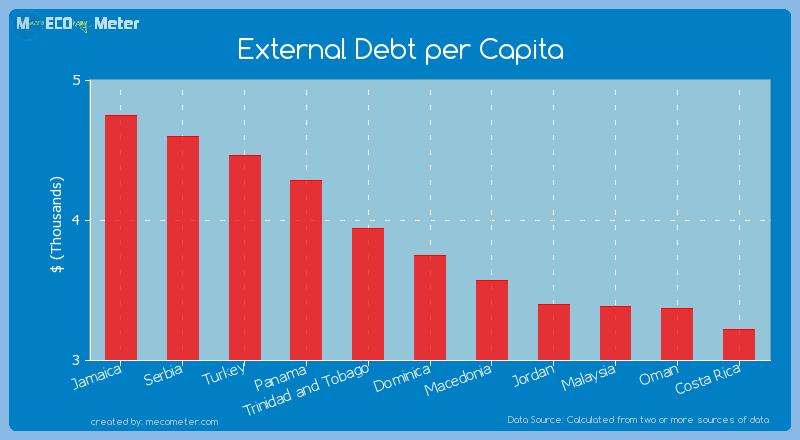 External Debt per Capita of Dominica