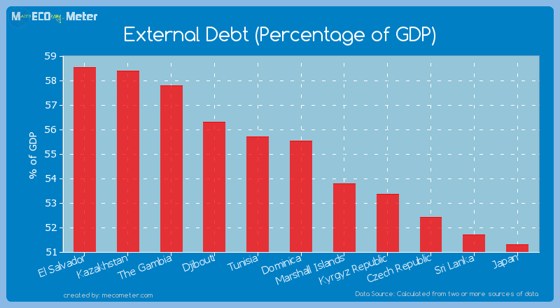 External Debt (Percentage of GDP) of Dominica