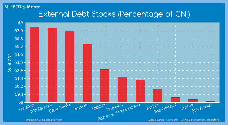 External Debt Stocks (Percentage of GNI) of Dominica