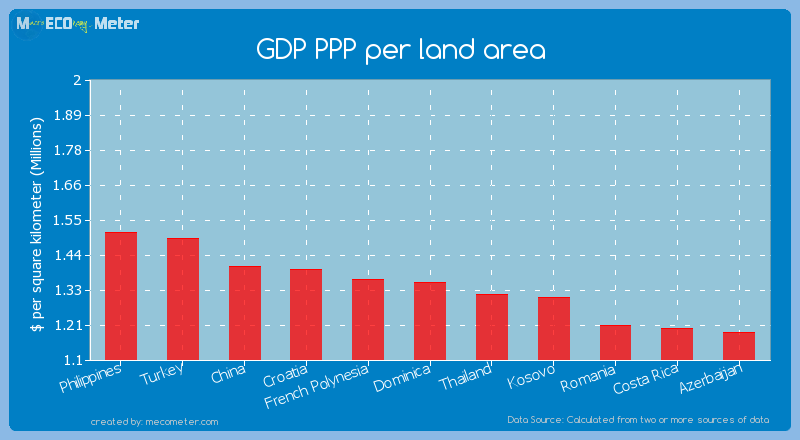 GDP PPP per land area of Dominica
