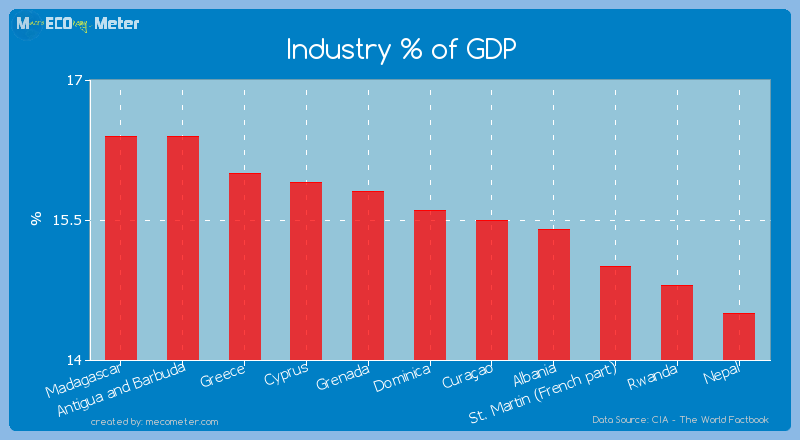 Industry % of GDP of Dominica