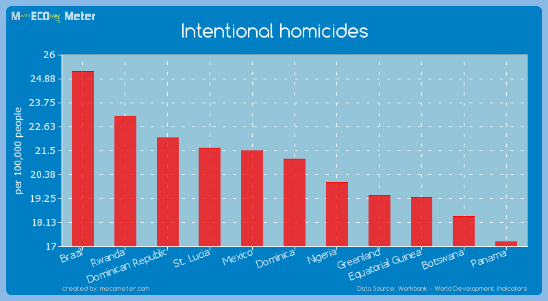 Intentional homicides of Dominica
