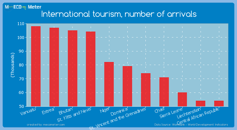 International tourism, number of arrivals of Dominica