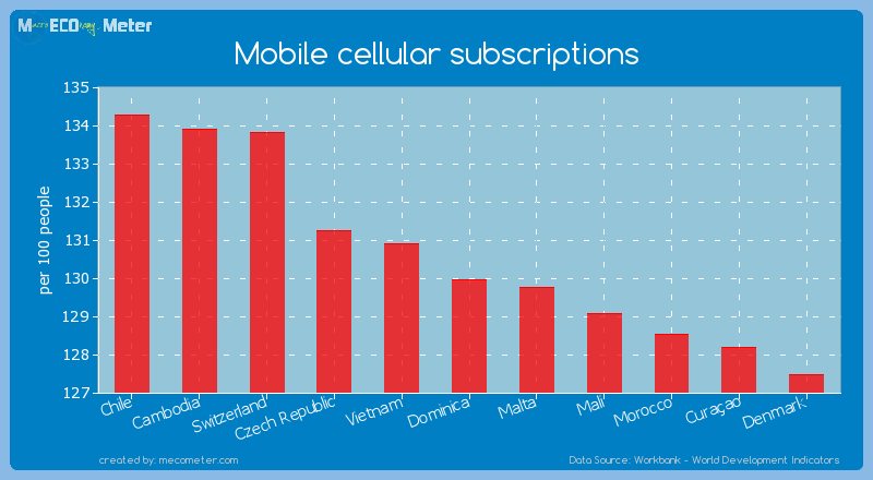 Mobile cellular subscriptions of Dominica