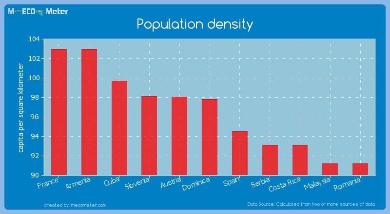 Population density of Dominica