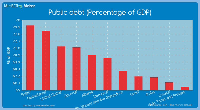 Public debt (Percentage of GDP) of Dominica