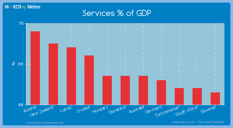 Services % of GDP of Dominica