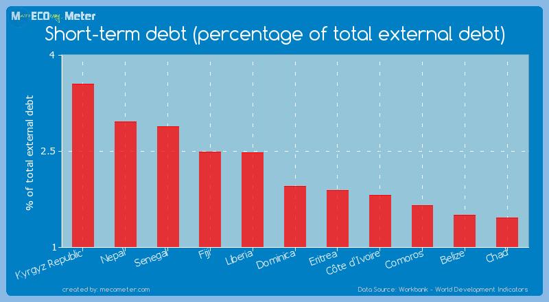 Short-term debt (percentage of total external debt) of Dominica