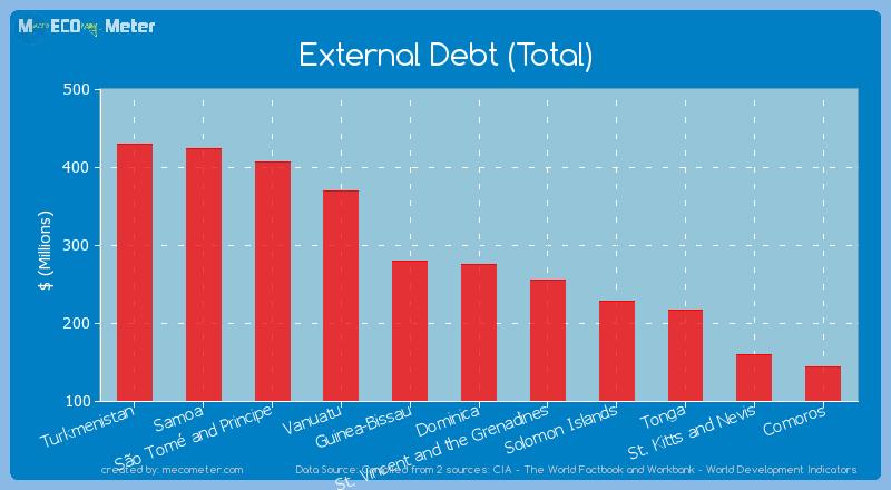 External Debt (Total) of Dominica