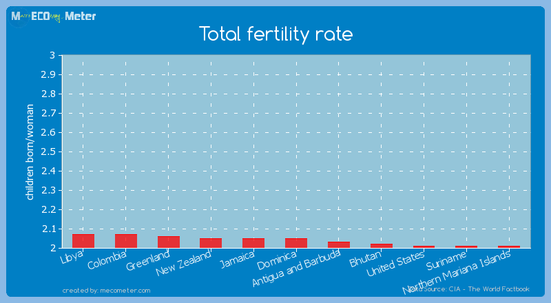 Total fertility rate of Dominica