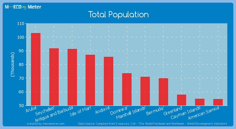 Total Population of Dominica