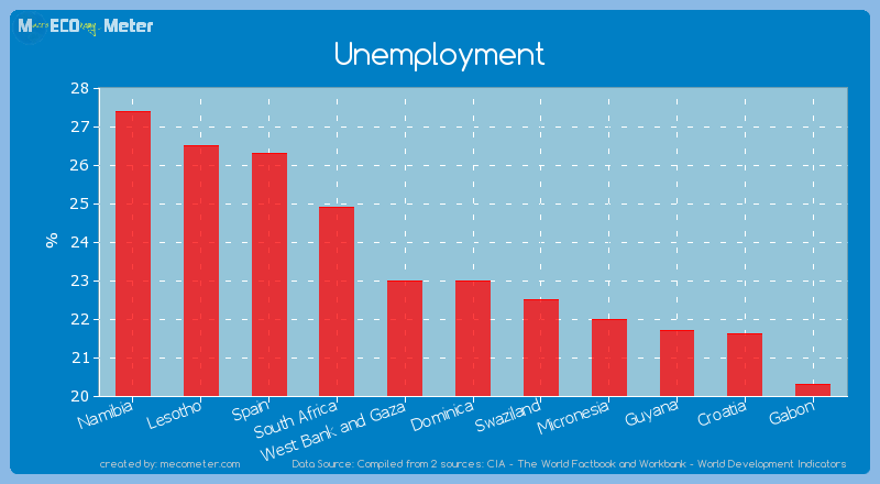 Unemployment of Dominica