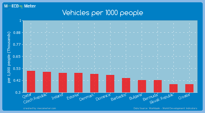Vehicles per 1000 people of Dominica