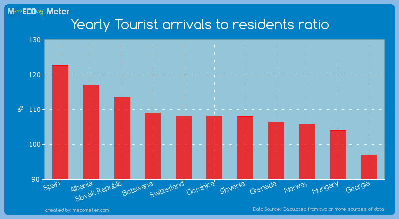 Yearly Tourist arrivals to residents ratio of Dominica