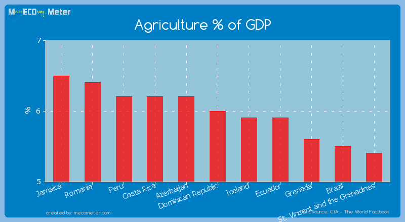 Agriculture % of GDP of Dominican Republic