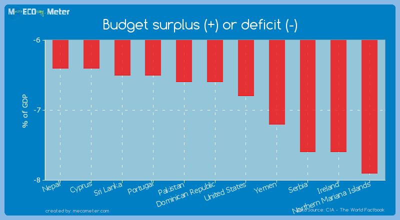 Budget surplus (+) or deficit (-) of Dominican Republic