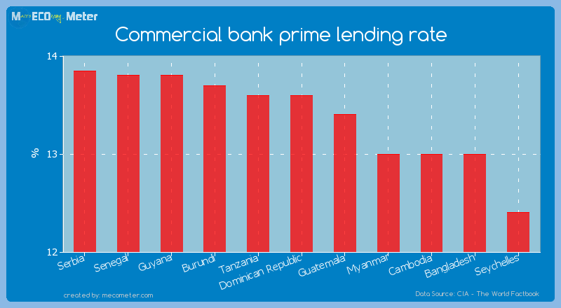 Commercial bank prime lending rate of Dominican Republic