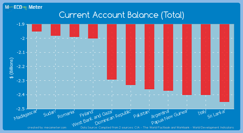 Current Account Balance (Total) of Dominican Republic