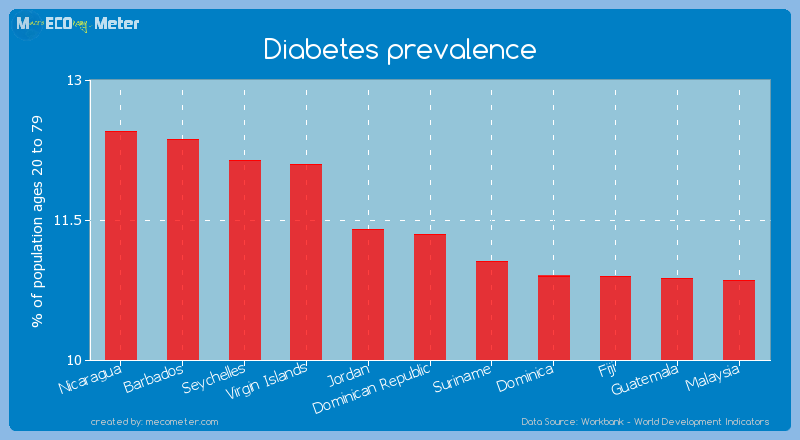 Diabetes prevalence of Dominican Republic