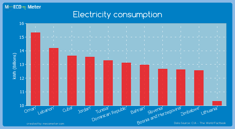 Electricity consumption of Dominican Republic