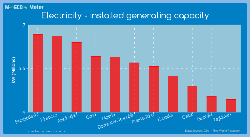 Electricity - installed generating capacity of Dominican Republic