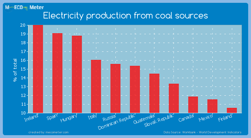 Electricity production from coal sources of Dominican Republic