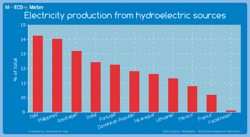 Electricity production from hydroelectric sources of Dominican Republic