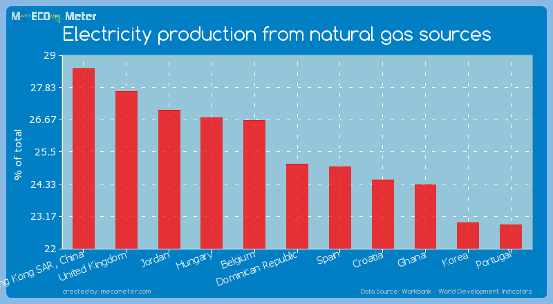 Electricity production from natural gas sources of Dominican Republic
