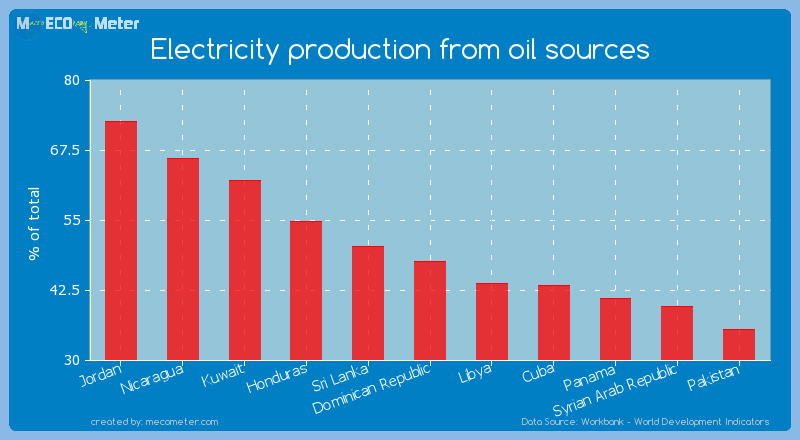 Electricity production from oil sources of Dominican Republic