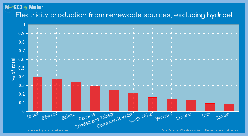Electricity production from renewable sources, excluding hydroel of Dominican Republic