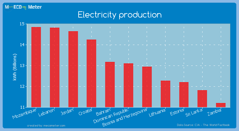 Electricity production of Dominican Republic